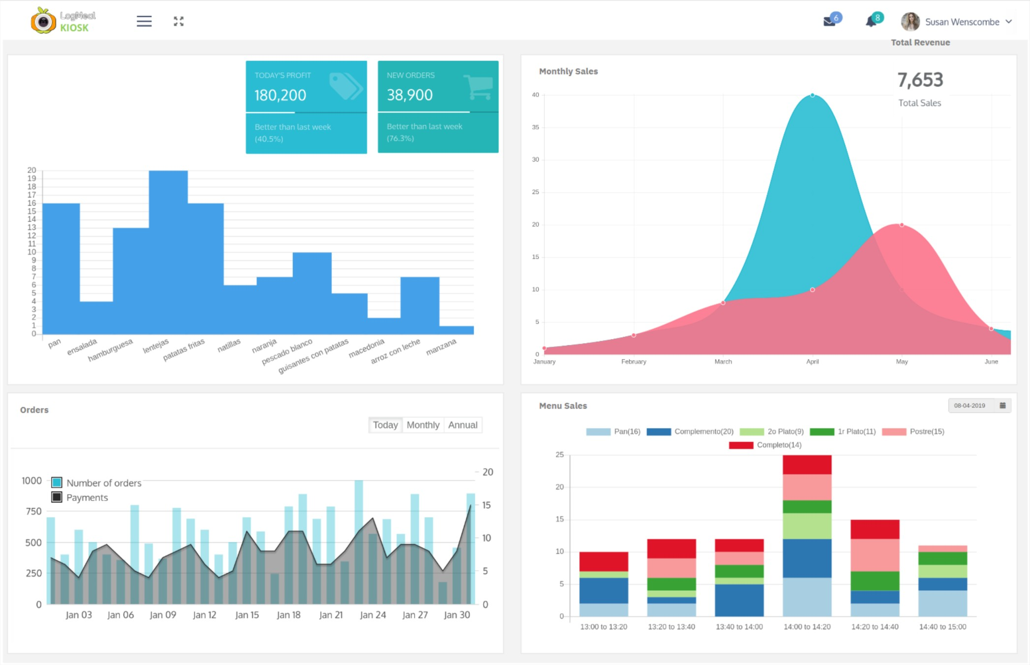 business intelligence real-time analysis dashboard